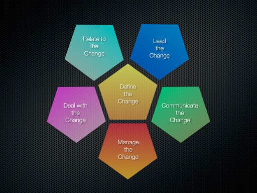 5 facets of change